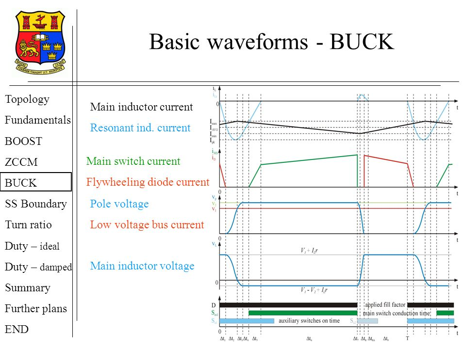 Basic waveforms - BUCK Topology Fundamentals BOOST ZCCM BUCK