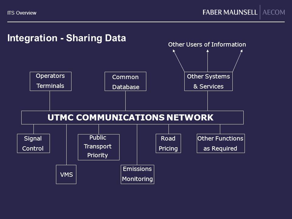 Integration - Sharing Data