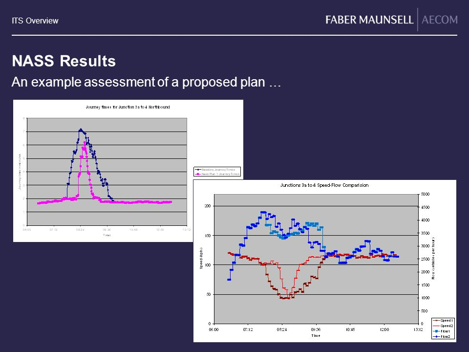 NASS Results An example assessment of a proposed plan …