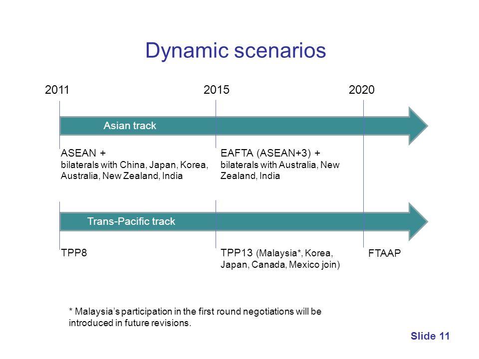 Dynamic scenarios 2011 2015 2020 Asian track ASEAN + EAFTA (ASEAN+3) +