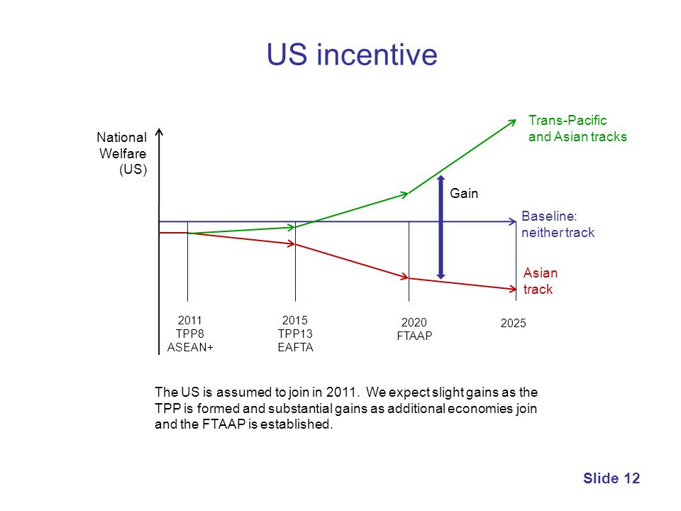 US incentive Trans-Pacific and Asian tracks National Welfare (US) Gain