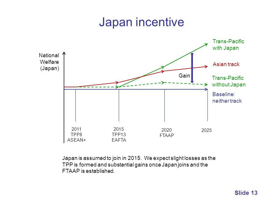 Japan incentive Trans-Pacific with Japan National Welfare (Japan)