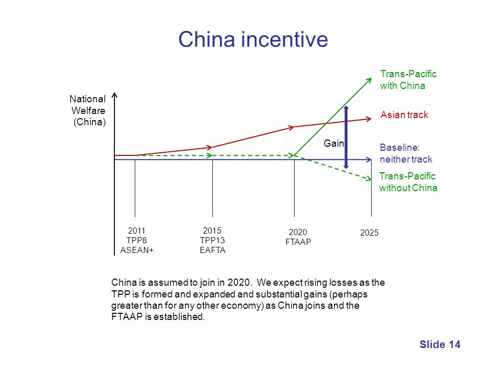 China incentive Trans-Pacific with China National Welfare (China)