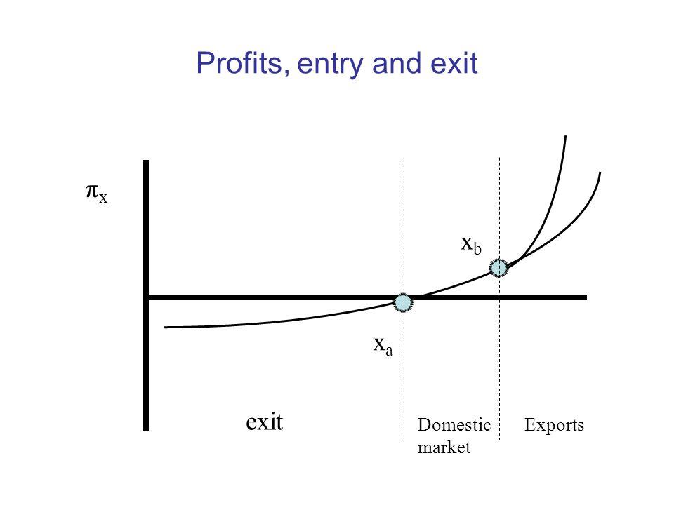 Profits, entry and exit πx xb xa exit Domestic market Exports