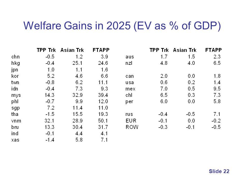Welfare Gains in 2025 (EV as % of GDP)