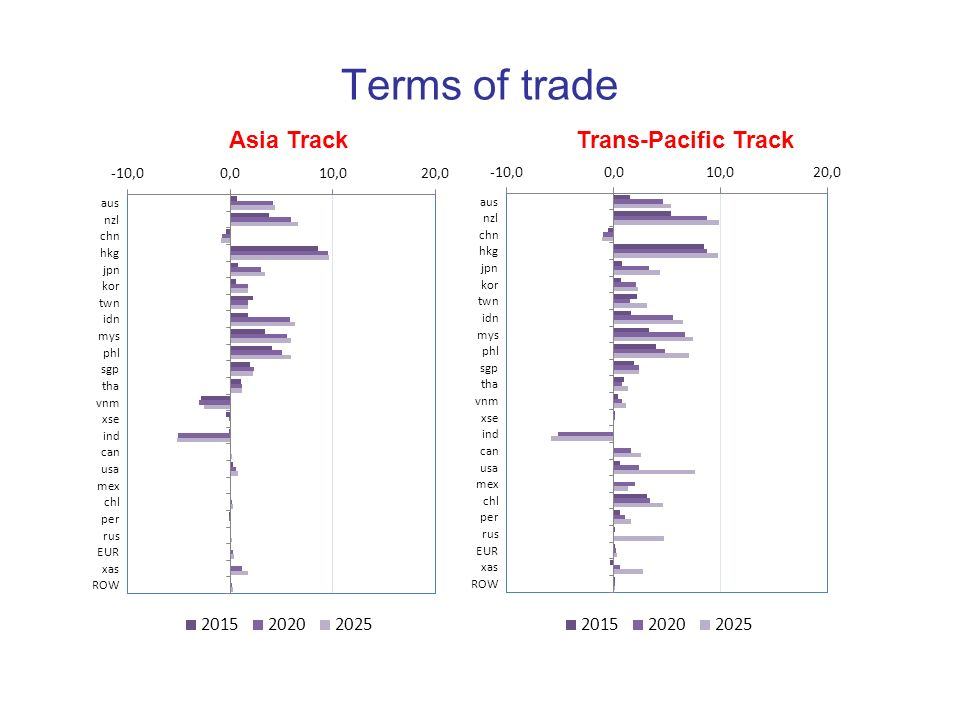 Terms of trade Asia Track Trans-Pacific Track