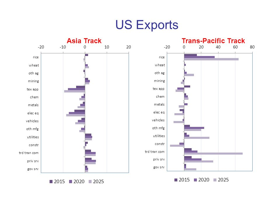 US Exports Asia Track Trans-Pacific Track