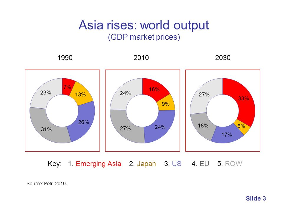 Asia rises: world output (GDP market prices)