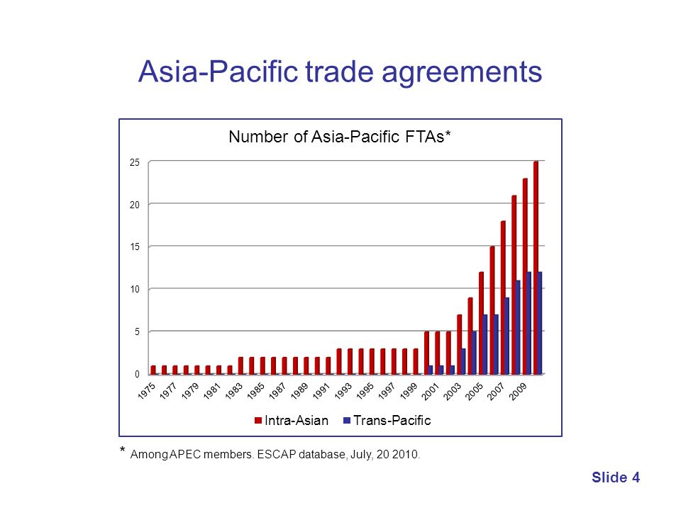 Asia-Pacific trade agreements
