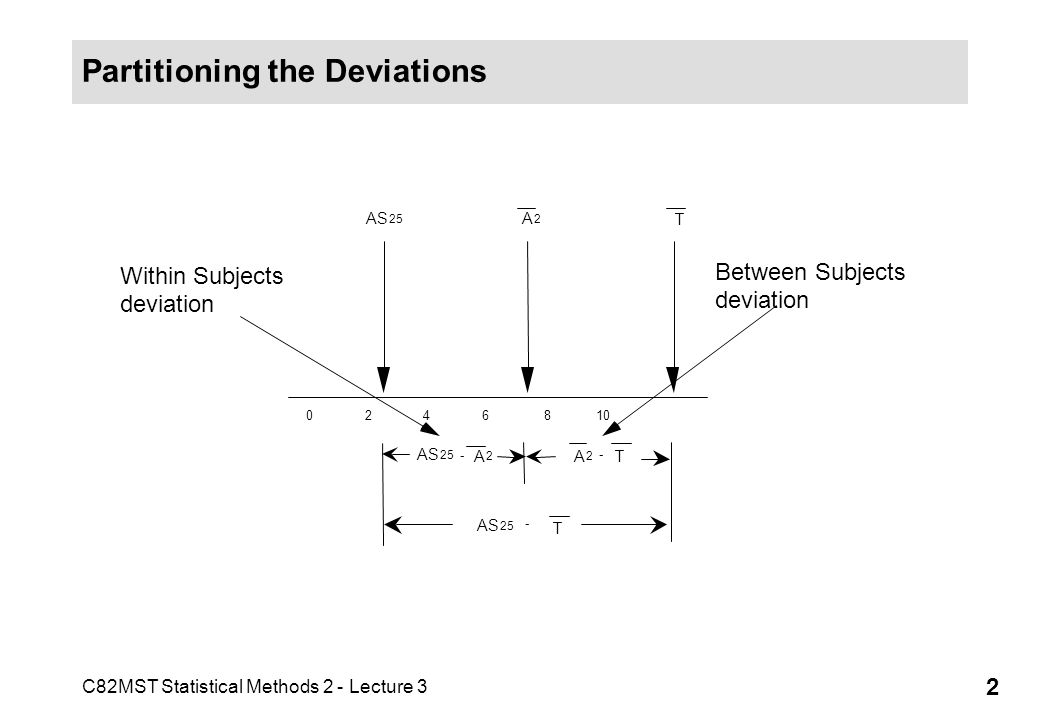 Partitioning the Deviations