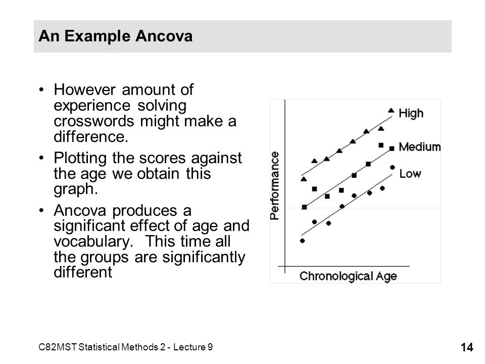 An Example Ancova However amount of experience solving crosswords might make a difference. Plotting the scores against the age we obtain this graph.