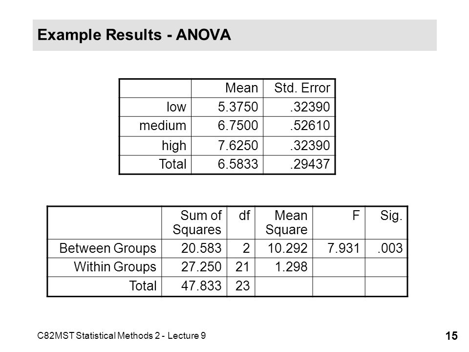 Example Results - ANOVA