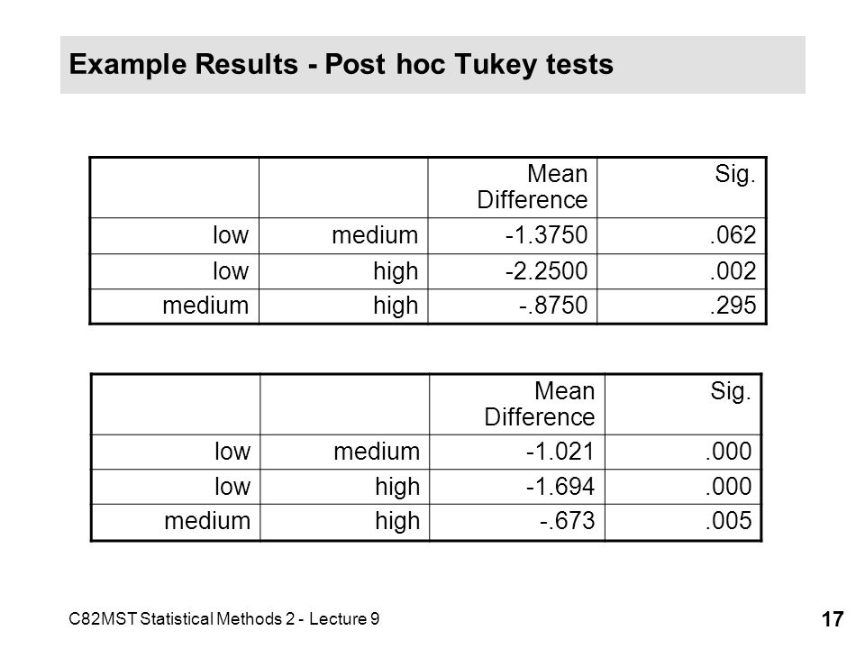 Example Results - Post hoc Tukey tests