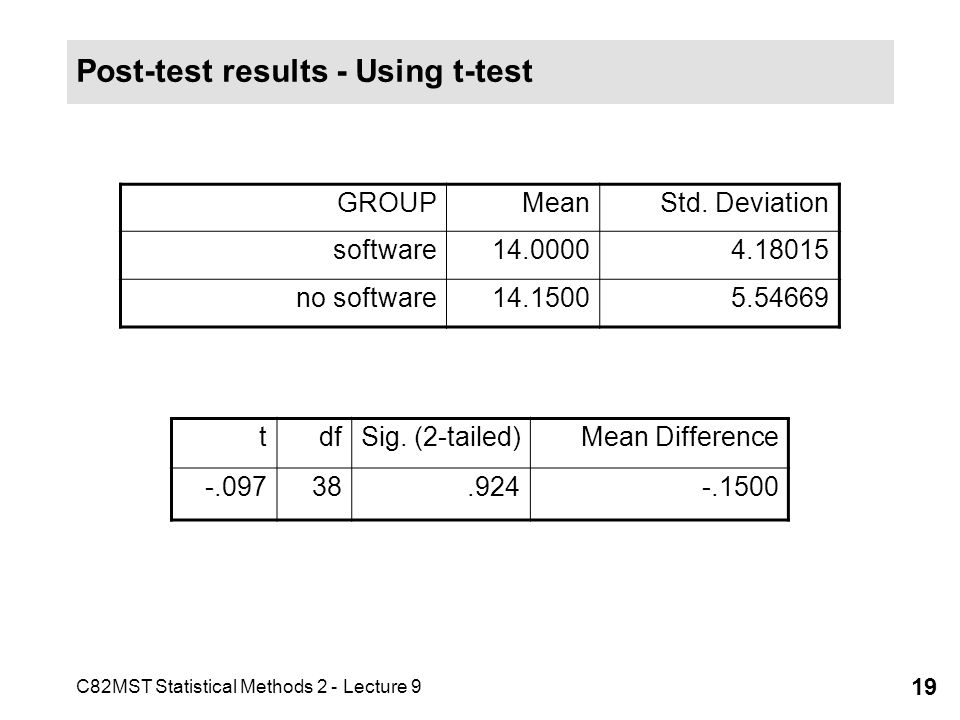 Post-test results - Using t-test