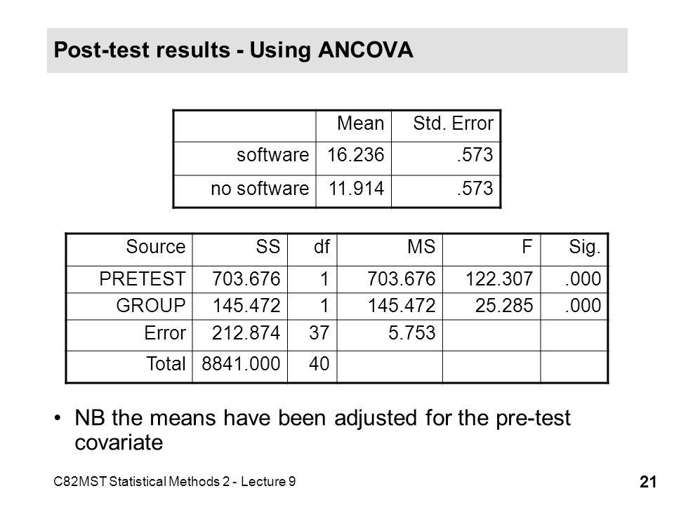 Post-test results - Using ANCOVA