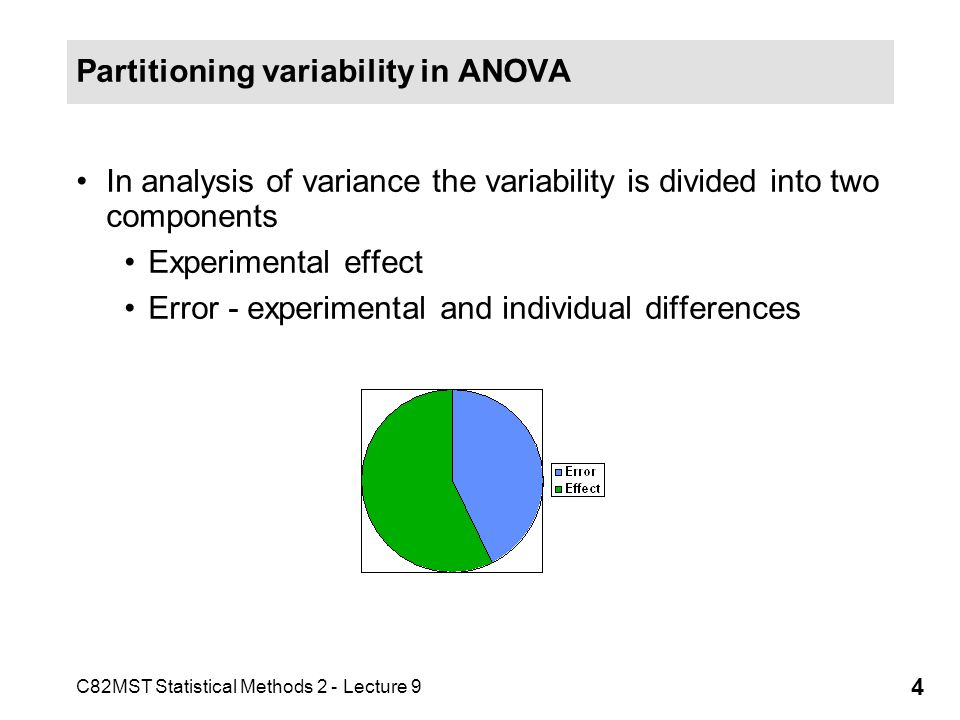 Partitioning variability in ANOVA