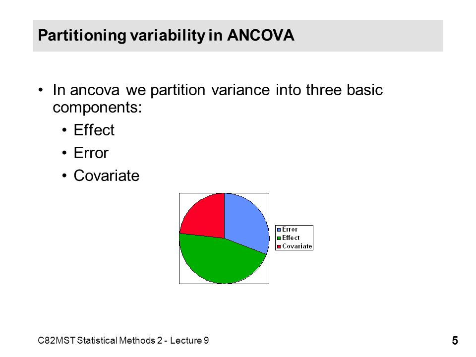 Partitioning variability in ANCOVA