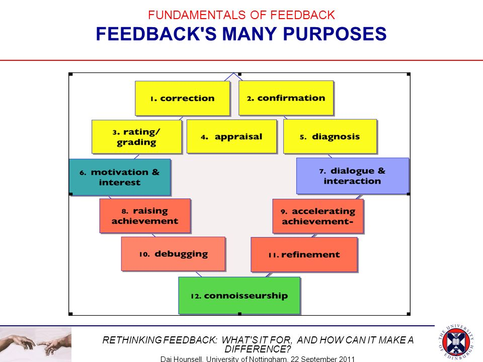 FUNDAMENTALS OF FEEDBACK FEEDBACK S MANY PURPOSES