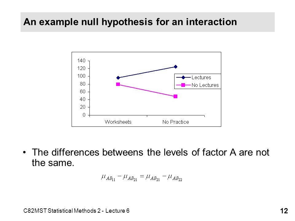 An example null hypothesis for an interaction