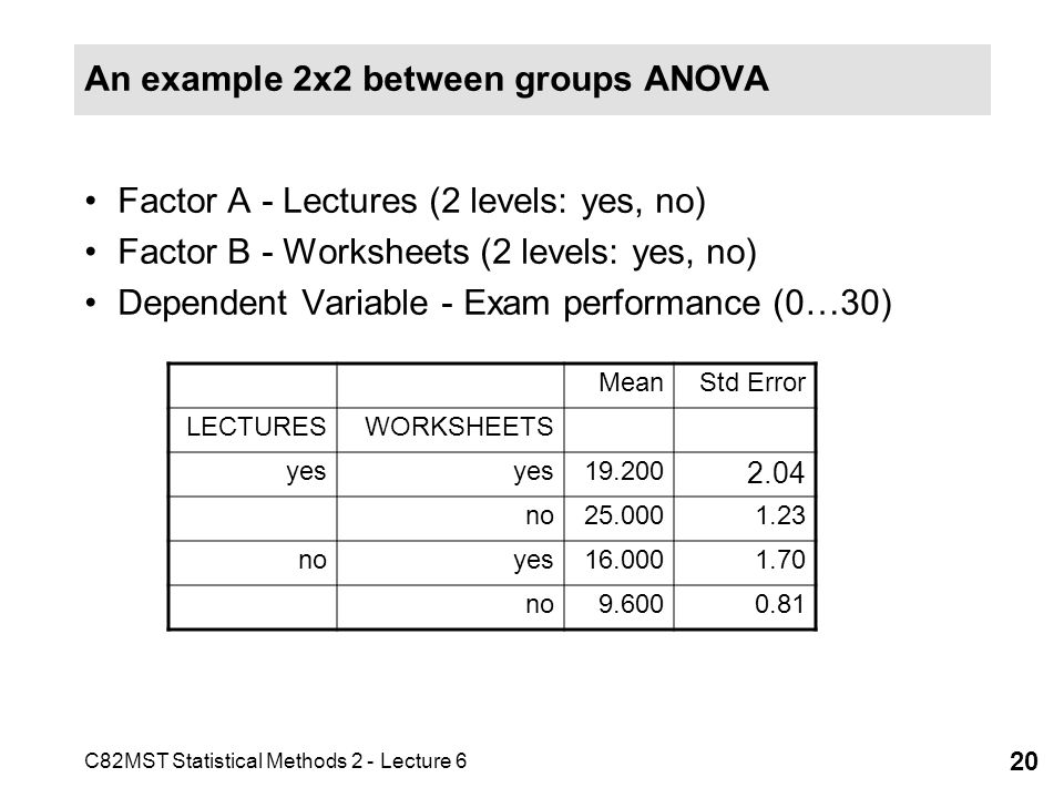 An example 2x2 between groups ANOVA