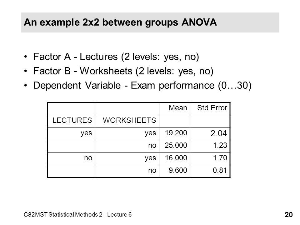 An example 2x2 between groups ANOVA