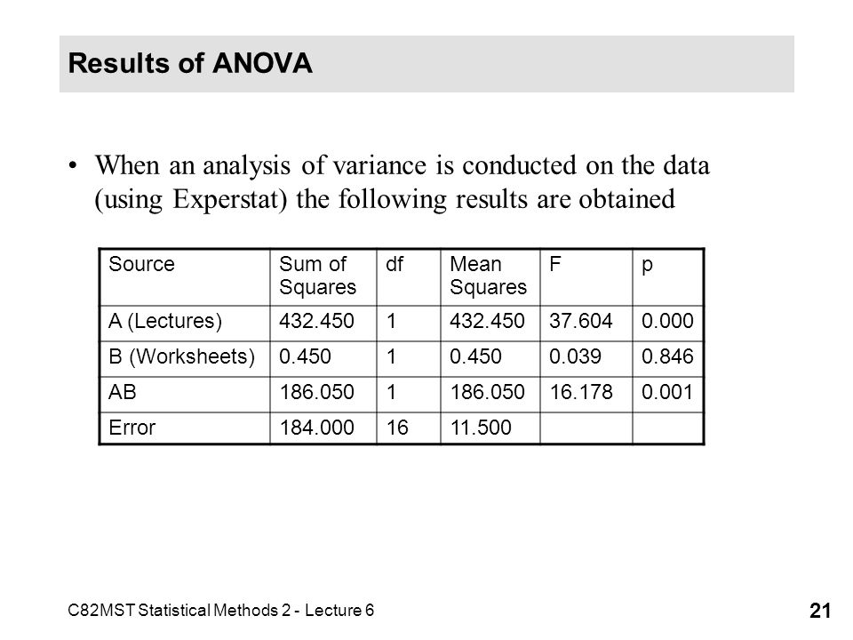 Results of ANOVA When an analysis of variance is conducted on the data (using Experstat) the following results are obtained.