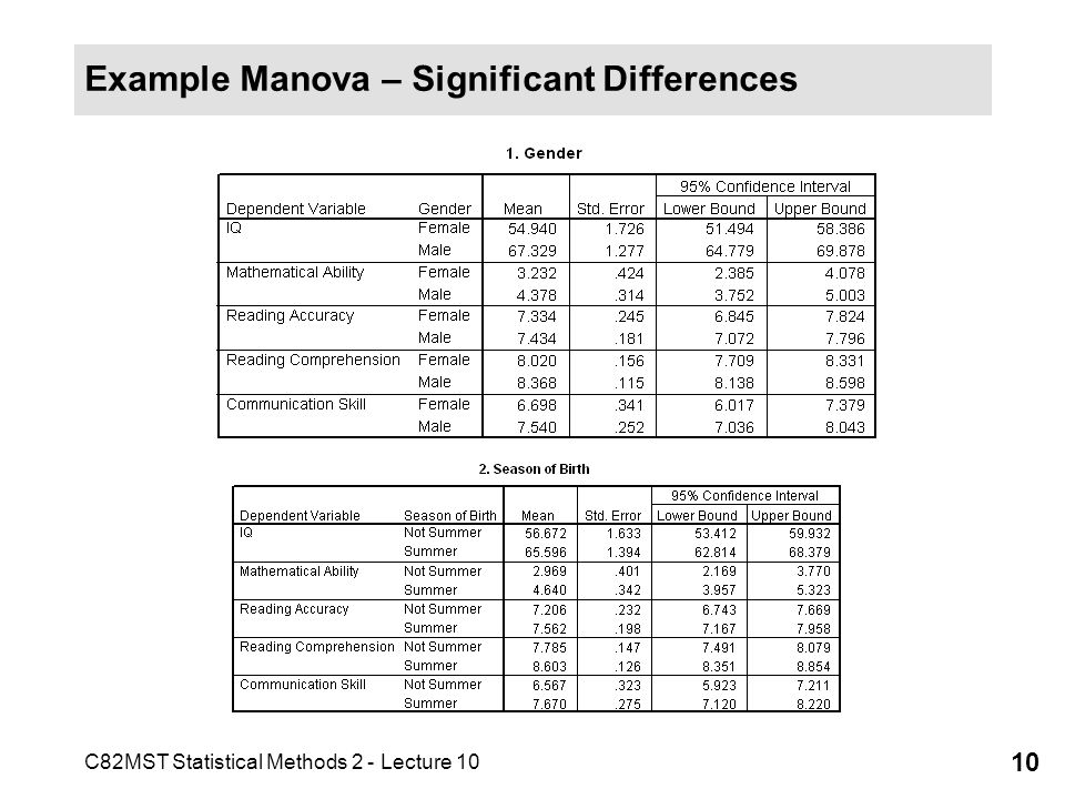 Example Manova – Significant Differences