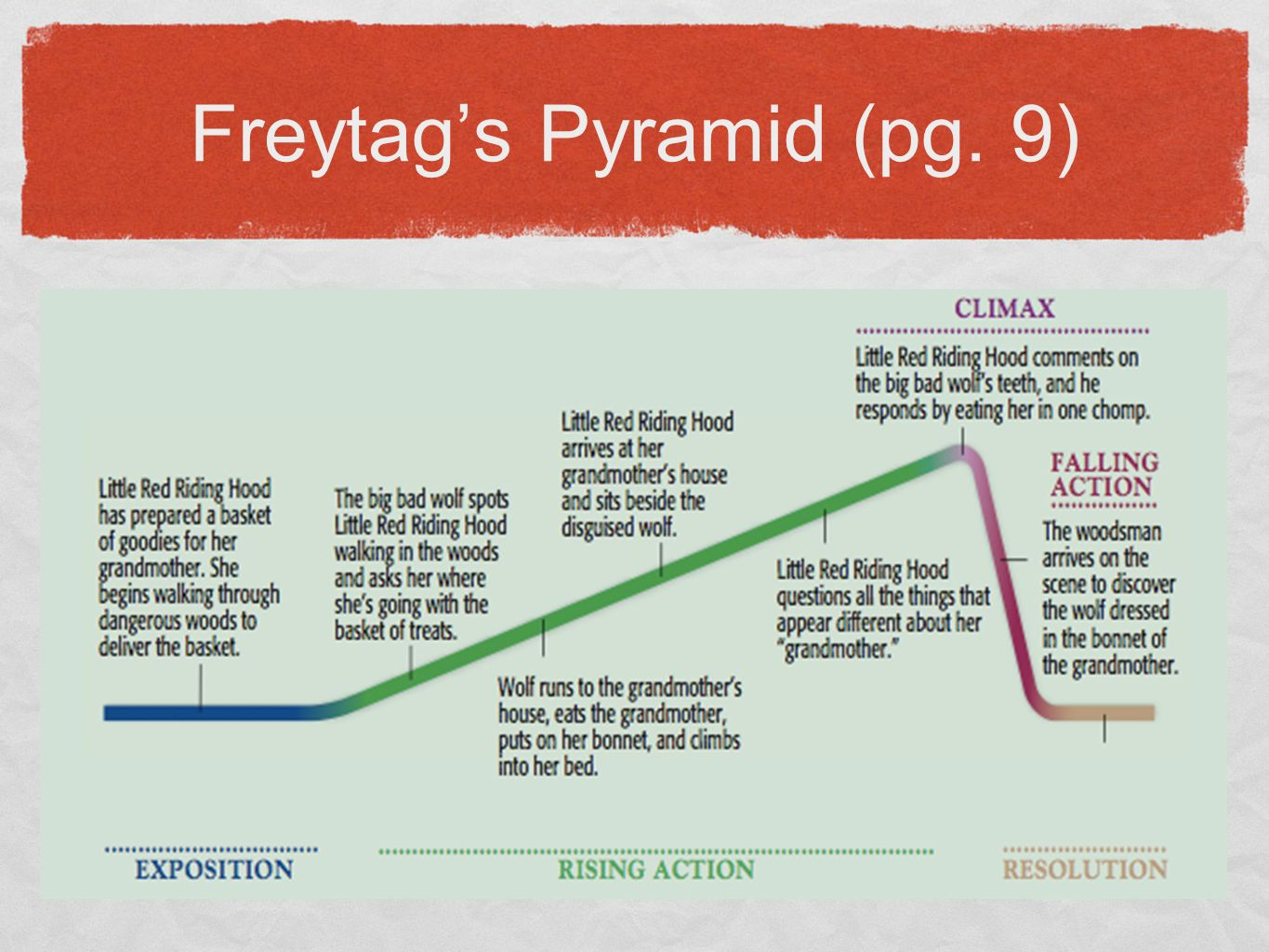 The most dangerous game ppt video online download freytags pyramid for most dangerous game 5 freytags pyramid pg 9 pooptronica