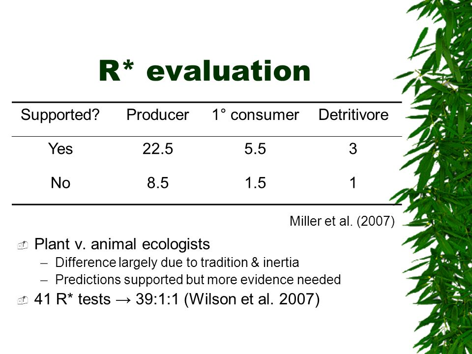 R* evaluation Supported Producer 1° consumer Detritivore Yes 22.5 5.5