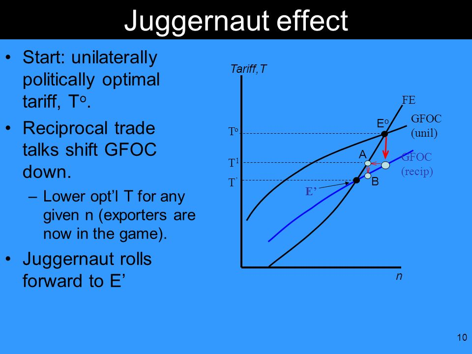 Juggernaut effect Start: unilaterally politically optimal tariff, To.