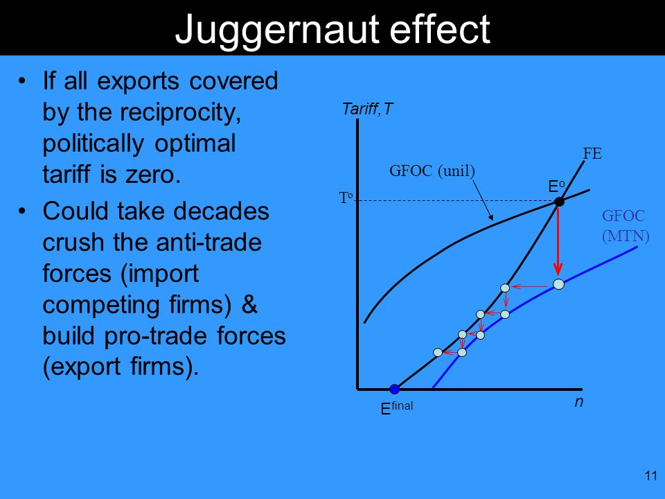 Juggernaut effect If all exports covered by the reciprocity, politically optimal tariff is zero.