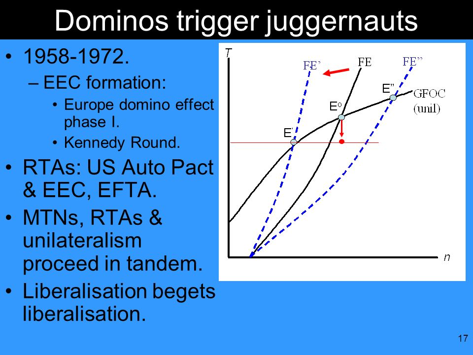 Dominos trigger juggernauts