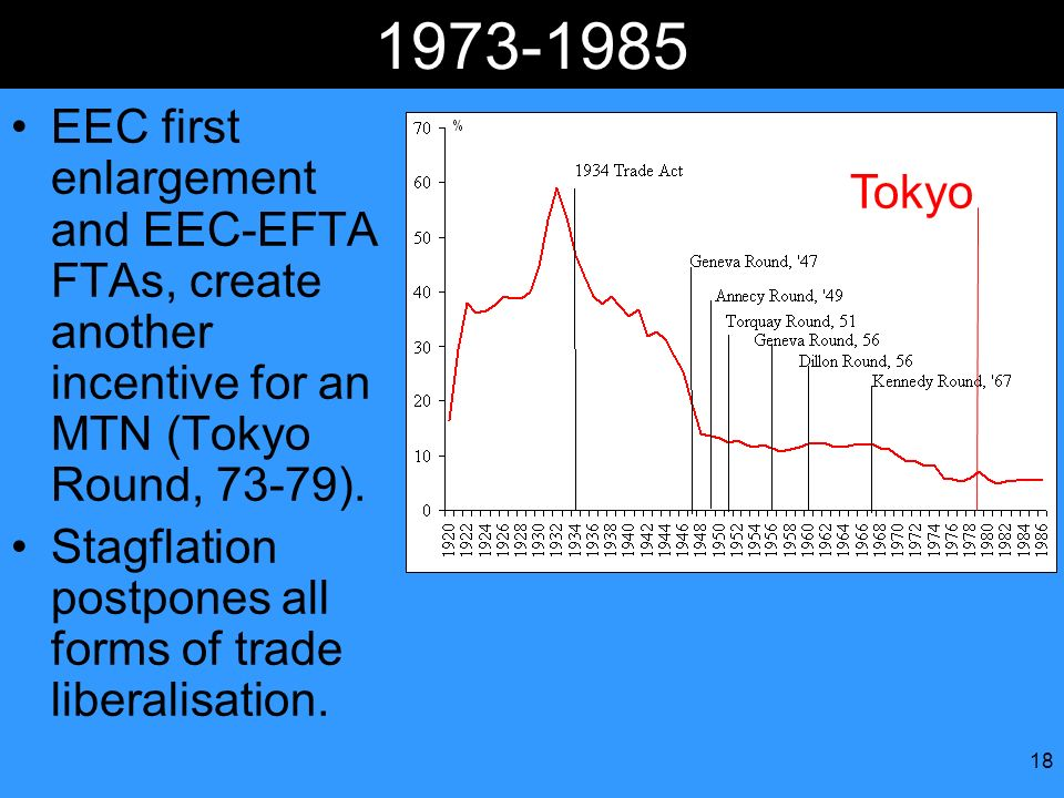 EEC first enlargement and EEC-EFTA FTAs, create another incentive for an MTN (Tokyo Round, 73-79).
