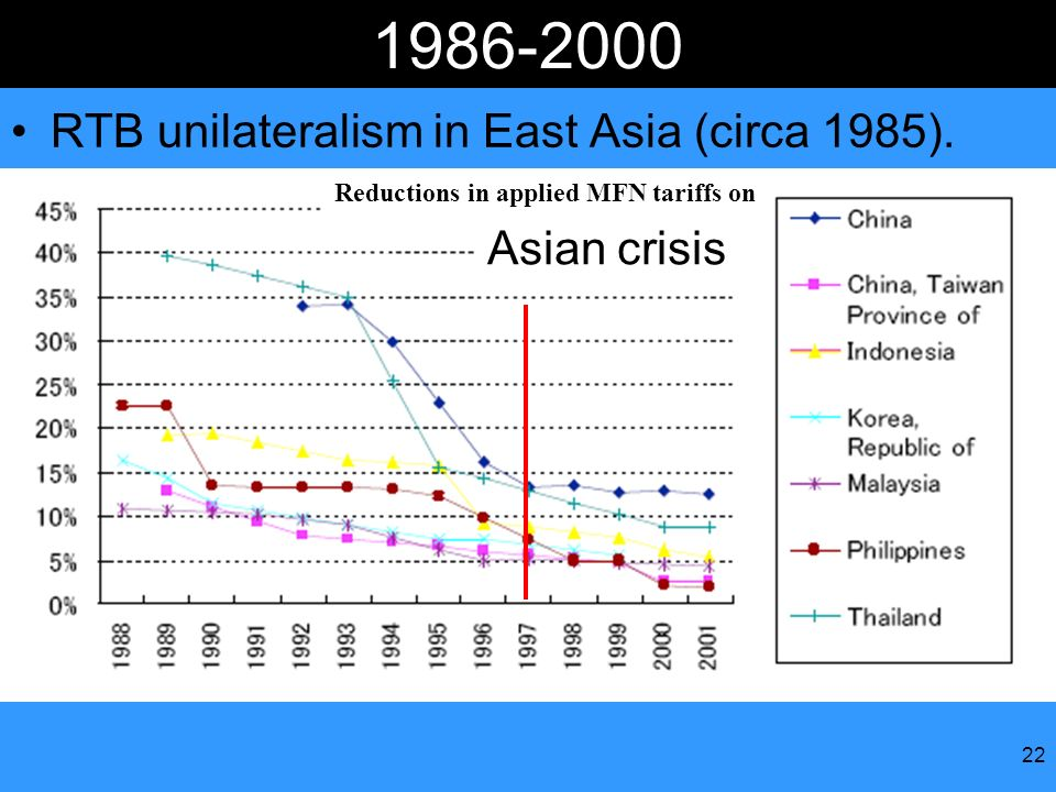 RTB unilateralism in East Asia (circa 1985). Asian crisis