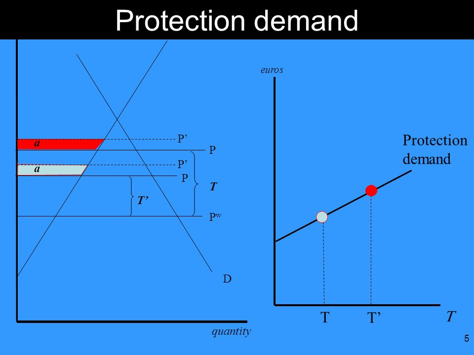 Protection demand Protection demand T T T' euros S P' a P P' a P T T'