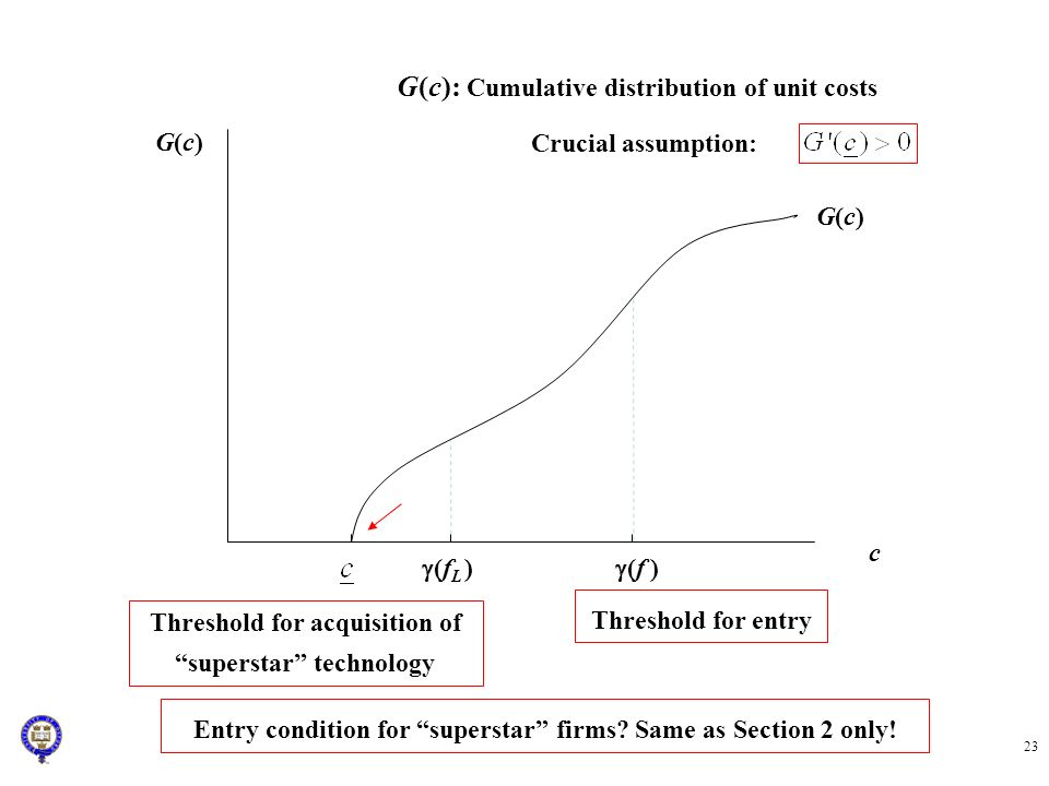 G(c): Cumulative distribution of unit costs