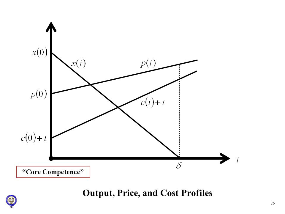 Output, Price, and Cost Profiles