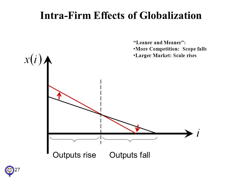 Intra-Firm Effects of Globalization