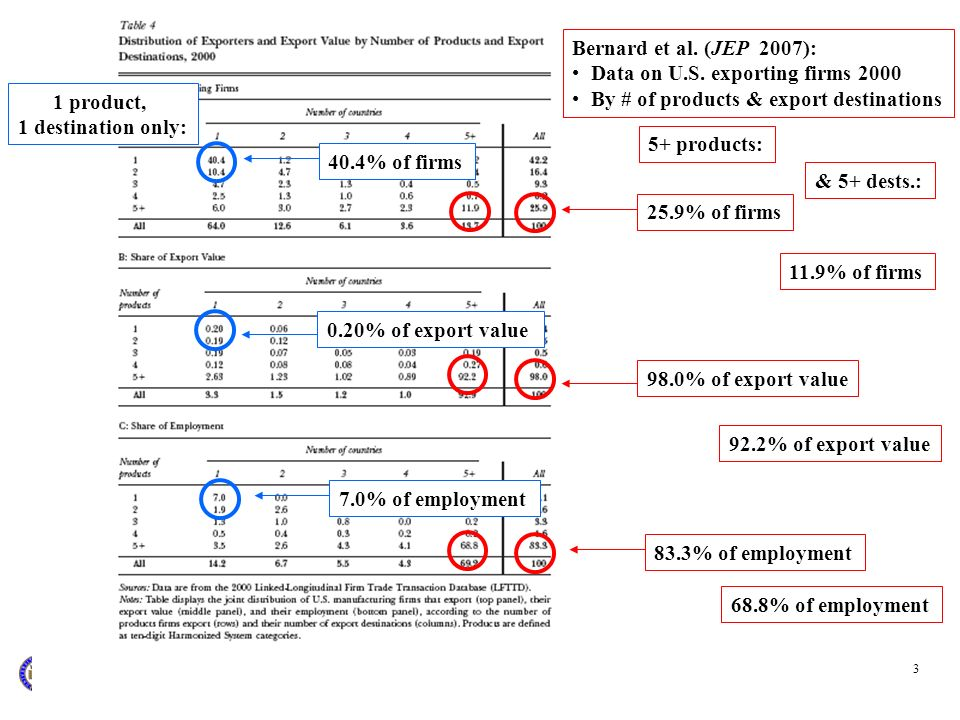 Bernard et al. (JEP 2007): Data on U.S. exporting firms 2000. By # of products & export destinations.