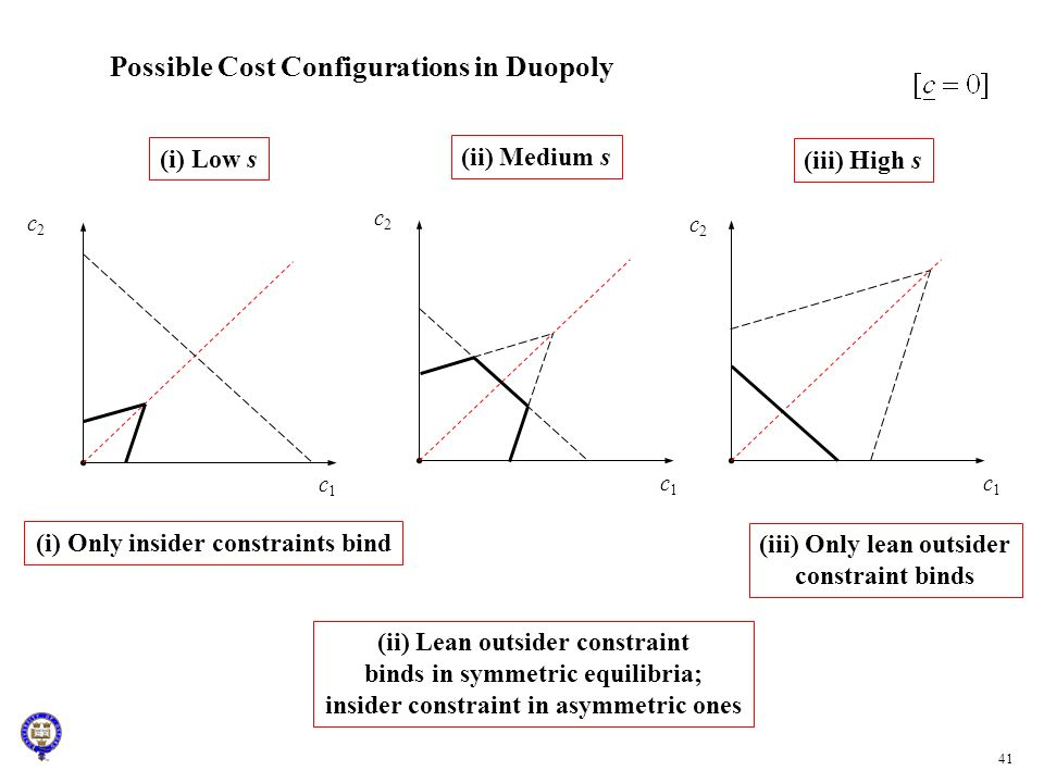 Possible Cost Configurations in Duopoly