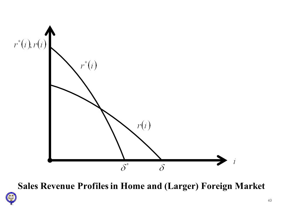 Sales Revenue Profiles in Home and (Larger) Foreign Market