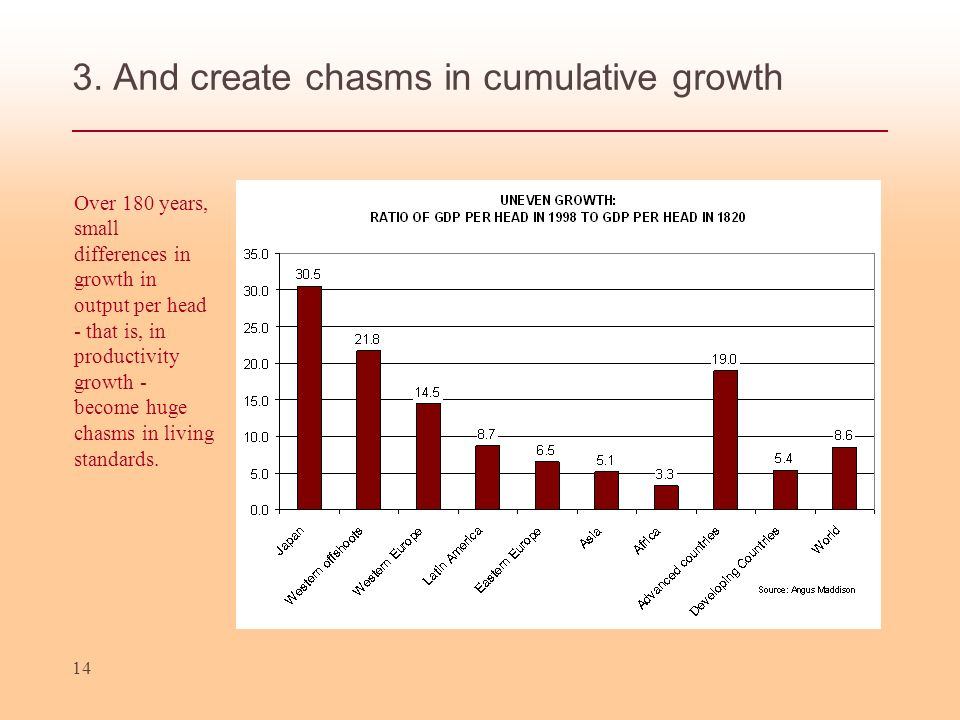 3. And create chasms in cumulative growth