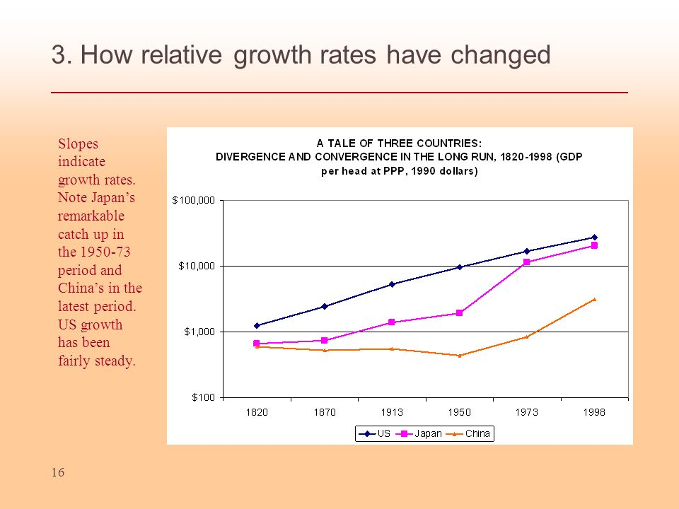 3. How relative growth rates have changed