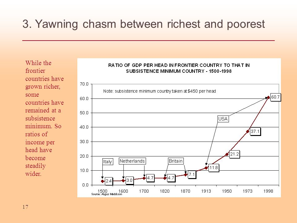 3. Yawning chasm between richest and poorest