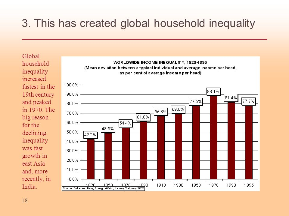 3. This has created global household inequality