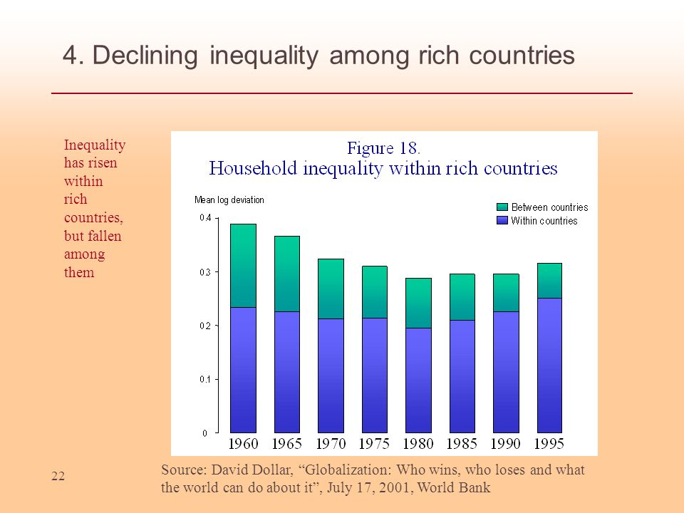 4. Declining inequality among rich countries