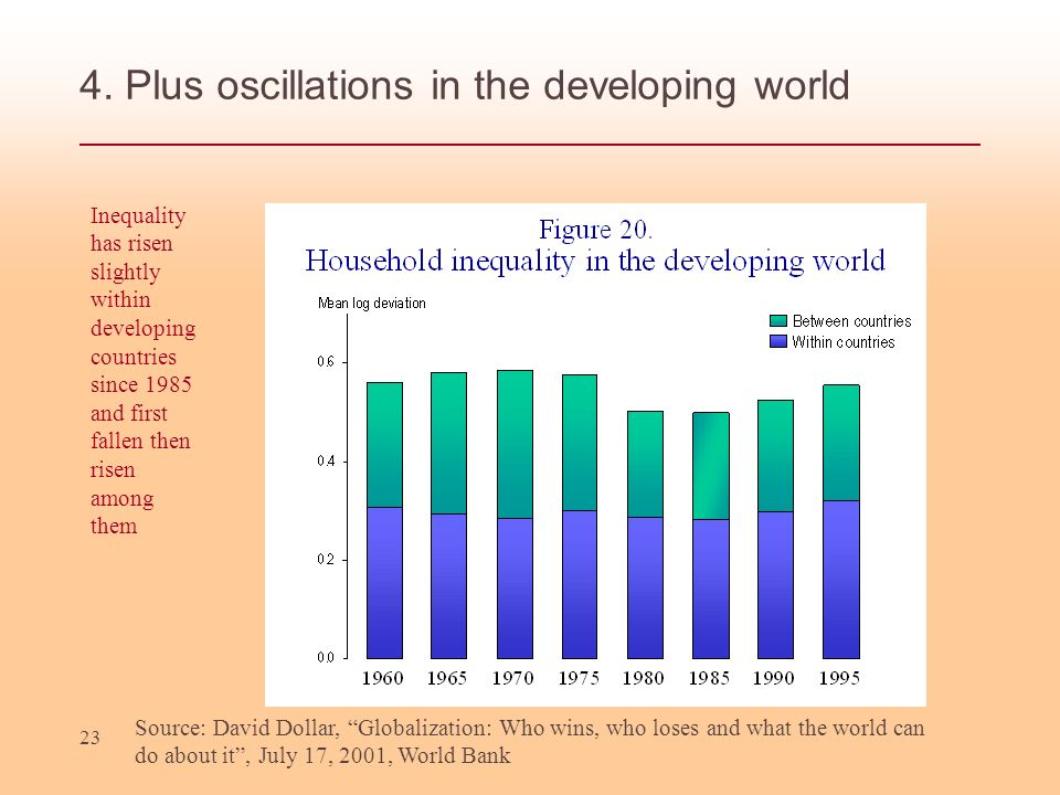 4. Plus oscillations in the developing world