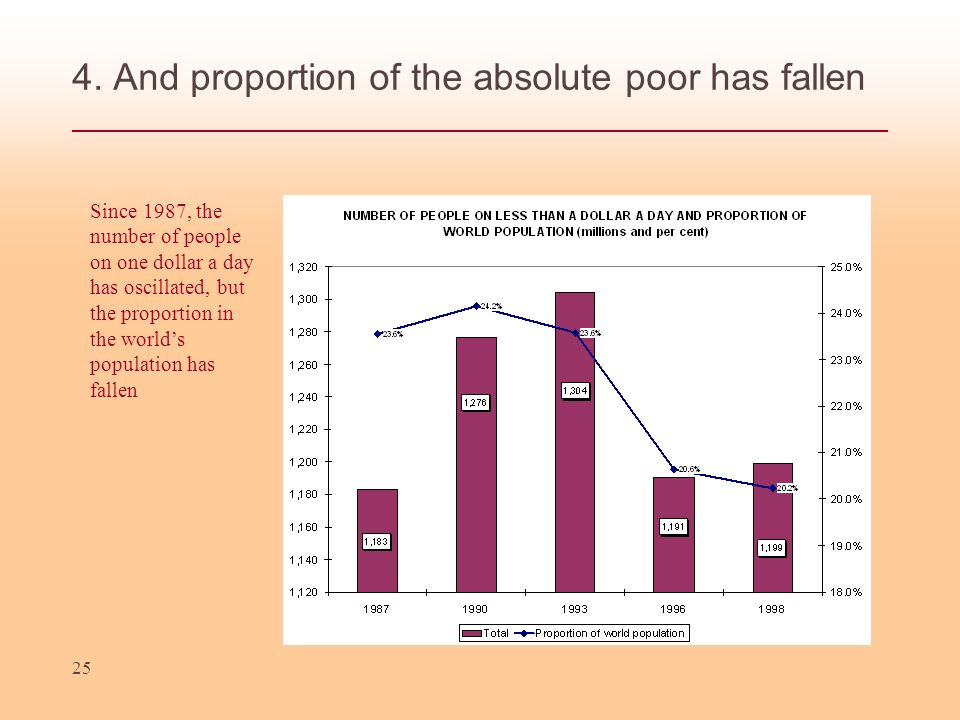 4. And proportion of the absolute poor has fallen