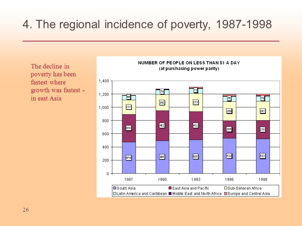 4. The regional incidence of poverty, 1987-1998