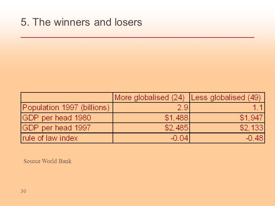 5. The winners and losers Source World Bank